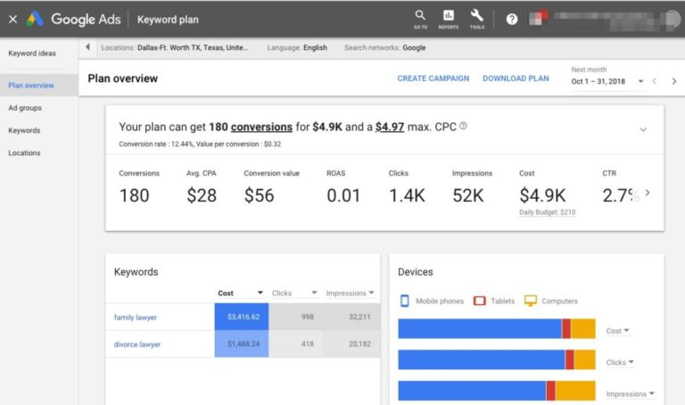 How Much Does Google Advertising Cost Google Keyword Planner